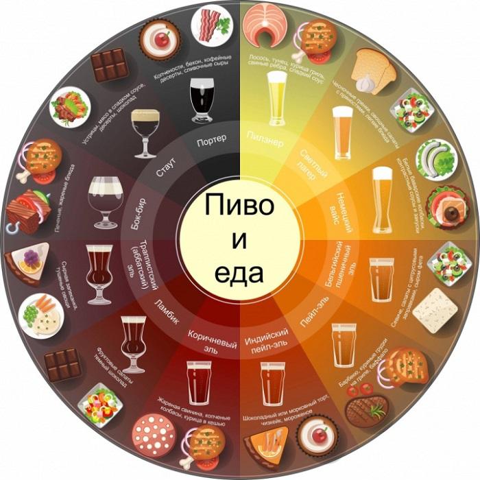 Пиво и еда. Сочетания сортов пива с едой