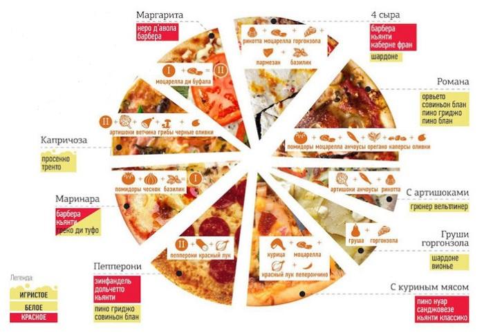 С какой пиццей сочетается вино?