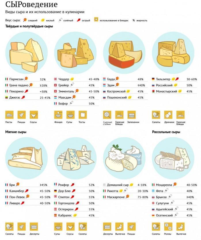 Классификация сыров в картинках