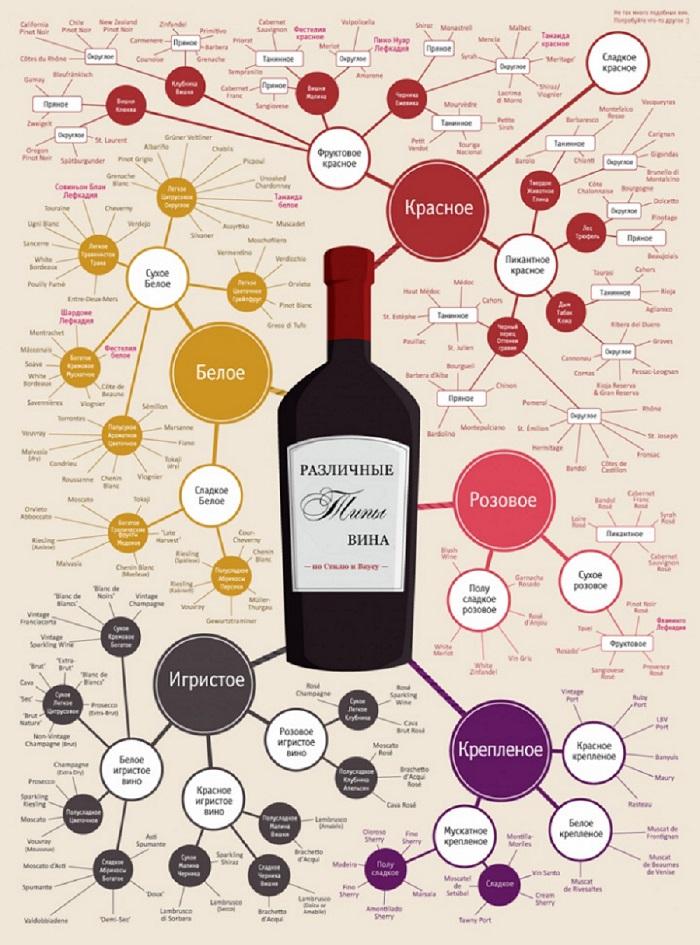 Развернутая винная карта