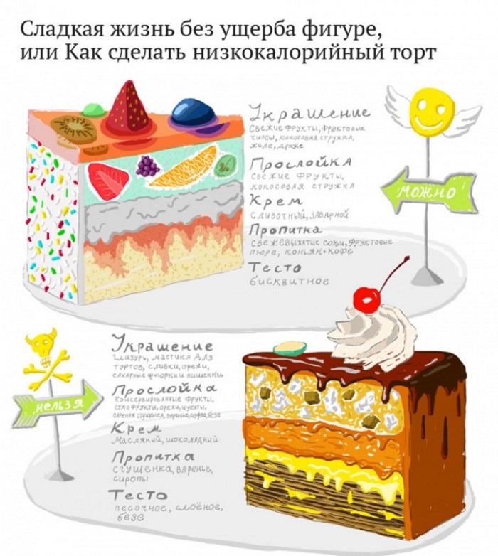 Инфографика. Как сделать низкокалорийный торт?