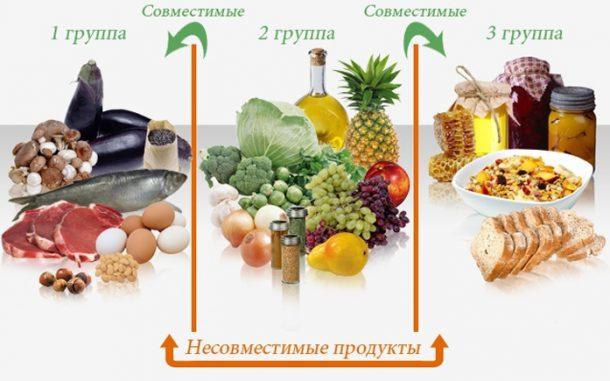 dieta-po-gruppe-krovi
